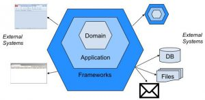 Diagram of a Hexagonal Architecture